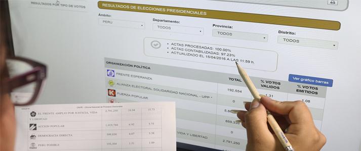 ONPE  procesó el  100% de actas a nivel país de la elección presidencial del domingo 10 de abril