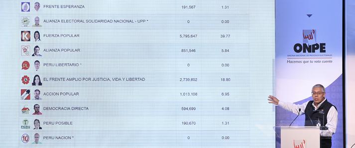 ONPE publica resultados de la elección presidencial al 96.07 % de actas procesadas