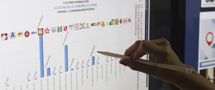 ONPE: 3,092 aportantes financiaron la campaña por las elecciones del 2016