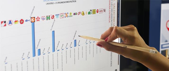 ONPE: Organizaciones políticas tienen plazo hasta el viernes 15 para presentar información financiera semestral 2016