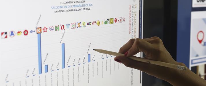 Gasto total de campaña por más de S/. 52 millones reportaron organizaciones políticas a la ONPE