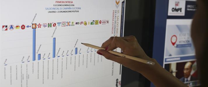 Cuatro organizaciones políticas entregaron Información de aportaciones/ingresos y gastos de campaña electoral Elecciones Municipales 2017